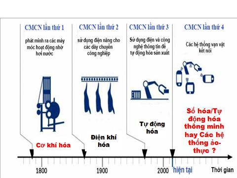 Cuộc cách mạng công nghiệp lần thứ tư tại Việt Nam với hoạt động Hội nhập Khoa học và Công nghệ (Phần cuối)